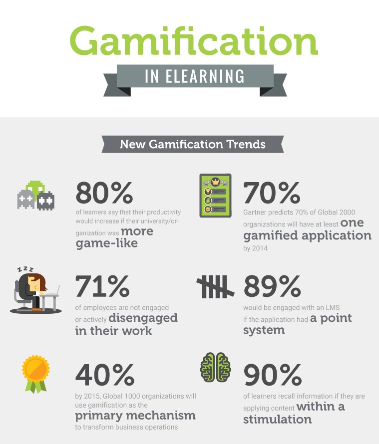 Gamification Trends