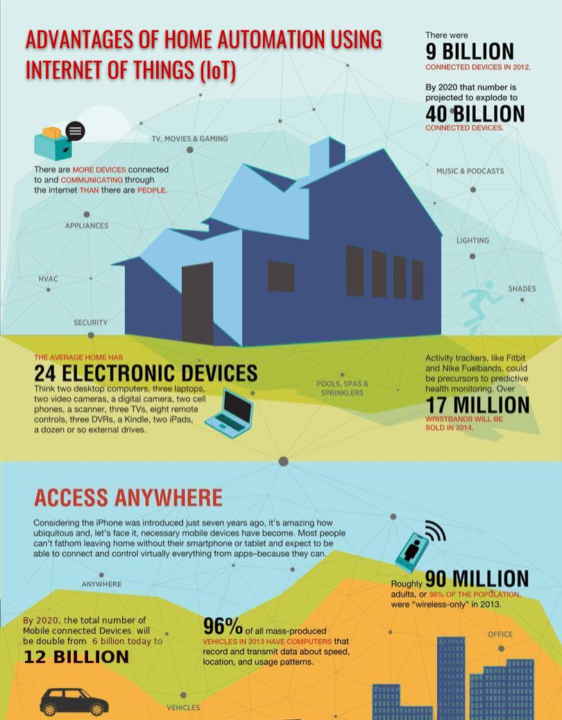 IoT Home Automation