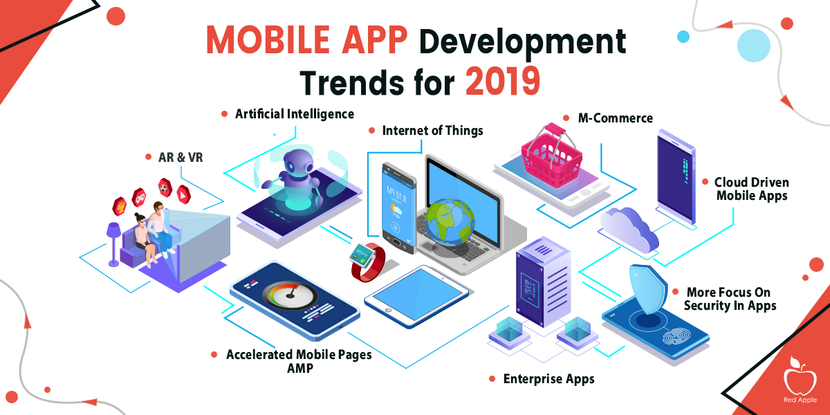 What Are the 9 Prominent Mobile App Development Trends in 2019